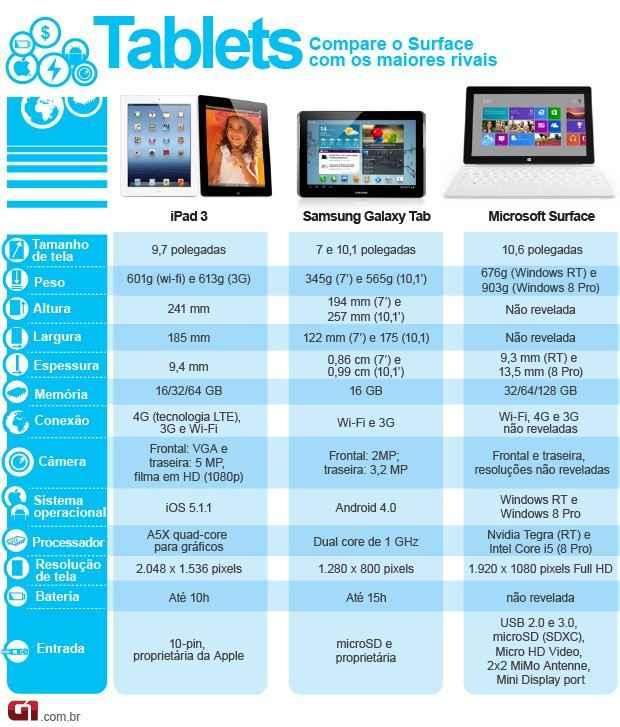 melhor tablet surface compartivo com ipad e galaxy